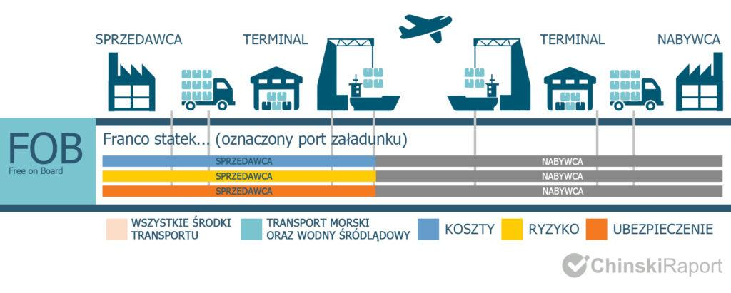 Incoterms 2020 FOB